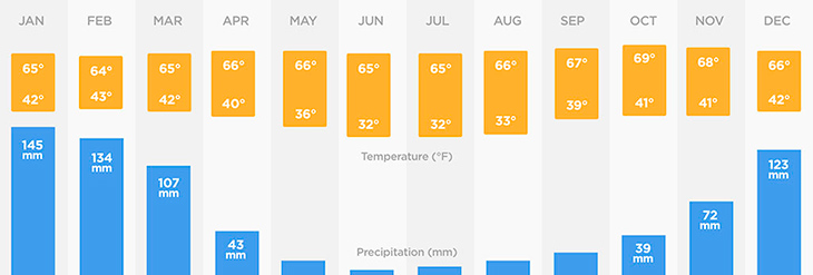 annual climate chart for cusco